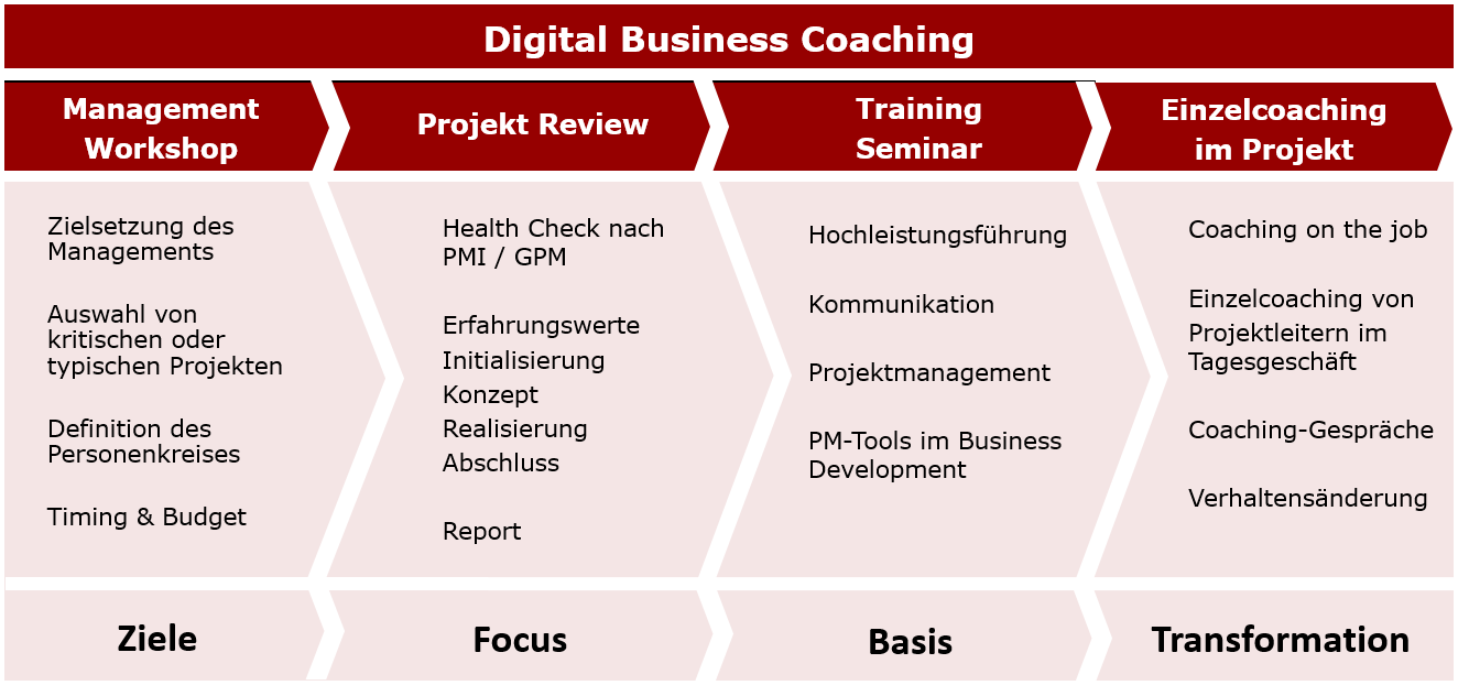 dbc_digital-business-coaching